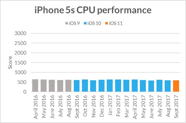 iphone5s-sling-shot-extreme-cpu-performance